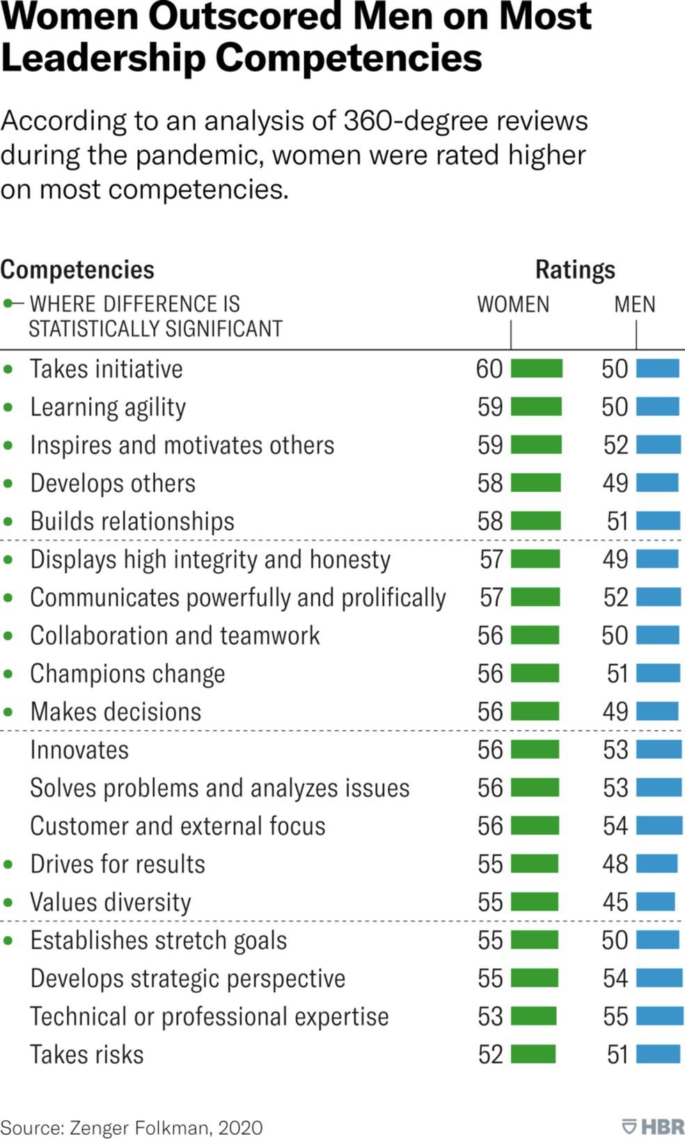 Mulheres pontuam melhor em ranking de competências de liderança — Foto: Harvard Business Review