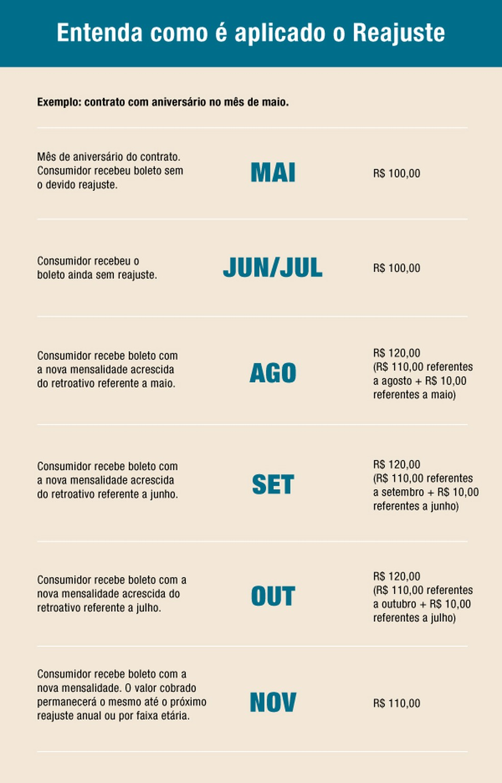 Simulação de reajuste de plano de saúde (Foto: Divulgação/ANS)