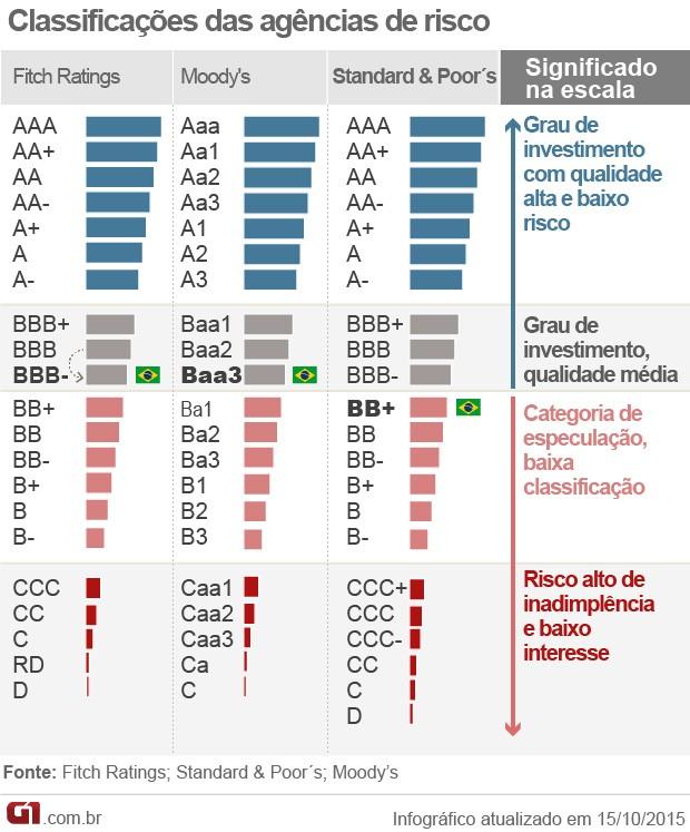agências de classificação de risco Brasil (Foto: Editoria de Arte/G1)