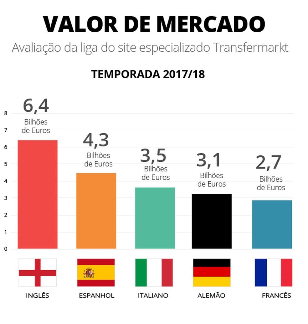 O valor de mercado de cadas liga, segundo o Transfermarkt (Foto: Infografia)