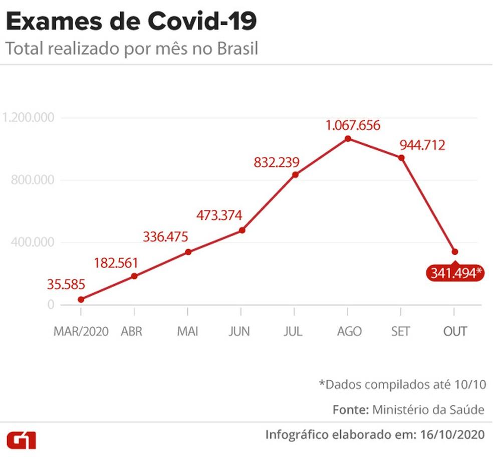 Exames de Covid-19 realizados por mês no Brasil — Foto: Arte/G1