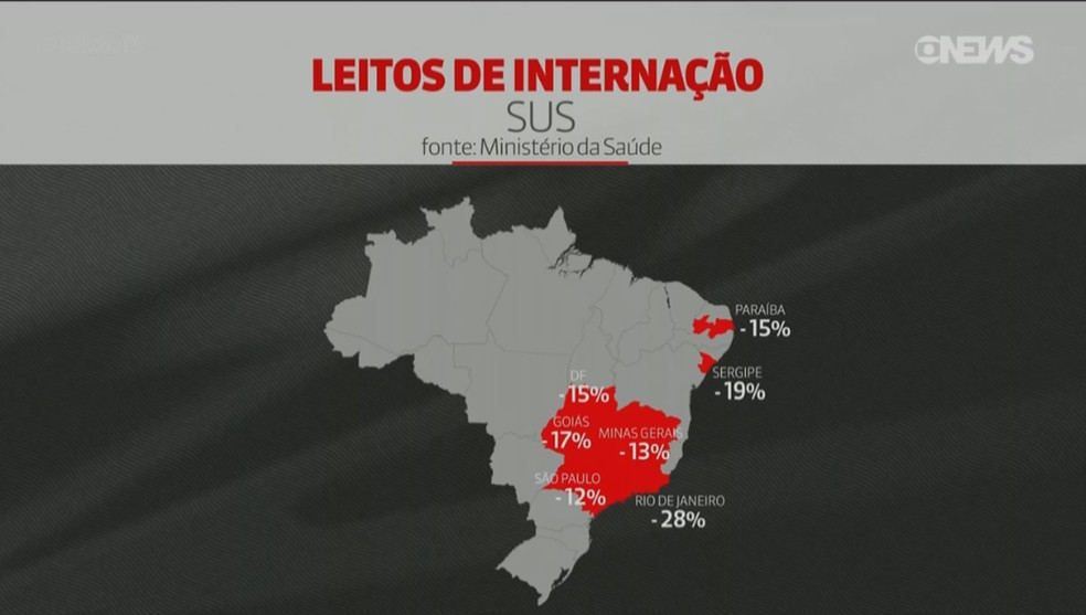 Queda no total de leitos do SUS nos estados entre 2010 e 2018. (Foto: GloboNews)