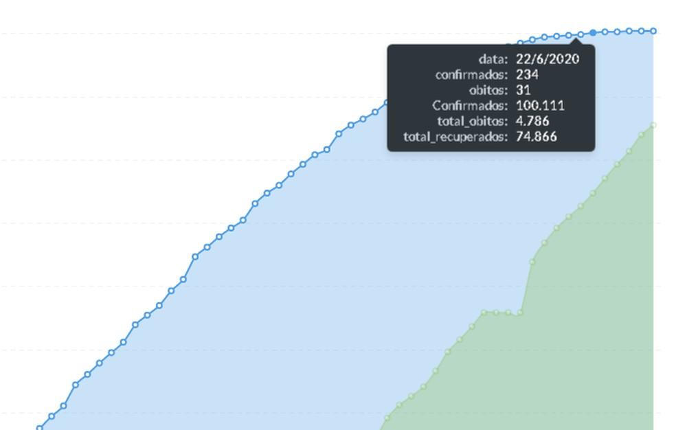 Gráfico da Sespa sobre evolução da Covid-19 no Pará. — Foto: Reprodução / Sespa