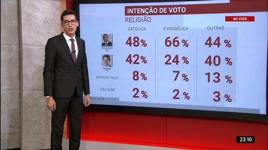 Pesquisa Ibope para presidente mostra as intenções de voto considerando a religião