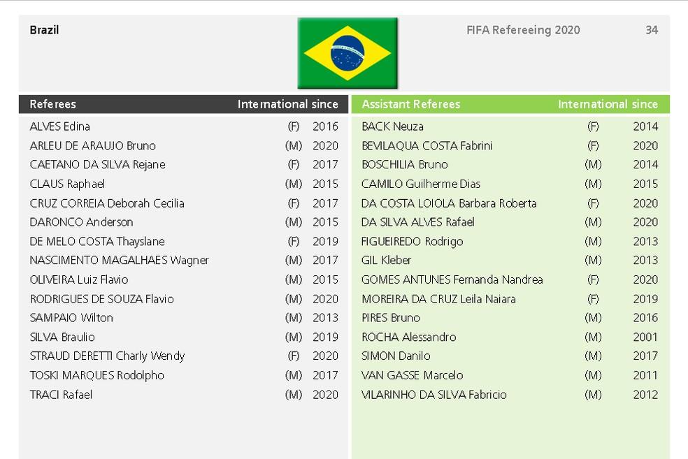 Lista de árbitros e assistentes brasileiros integrantes do quadro da FIFA em 2020. Paraense é o quinto nome da coluna da direita, dos assistentes — Foto: Reprodução/FIFA.com