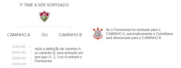 Info_SORTEIO_Copa-Brasil_03 (Foto: Infoesporte)