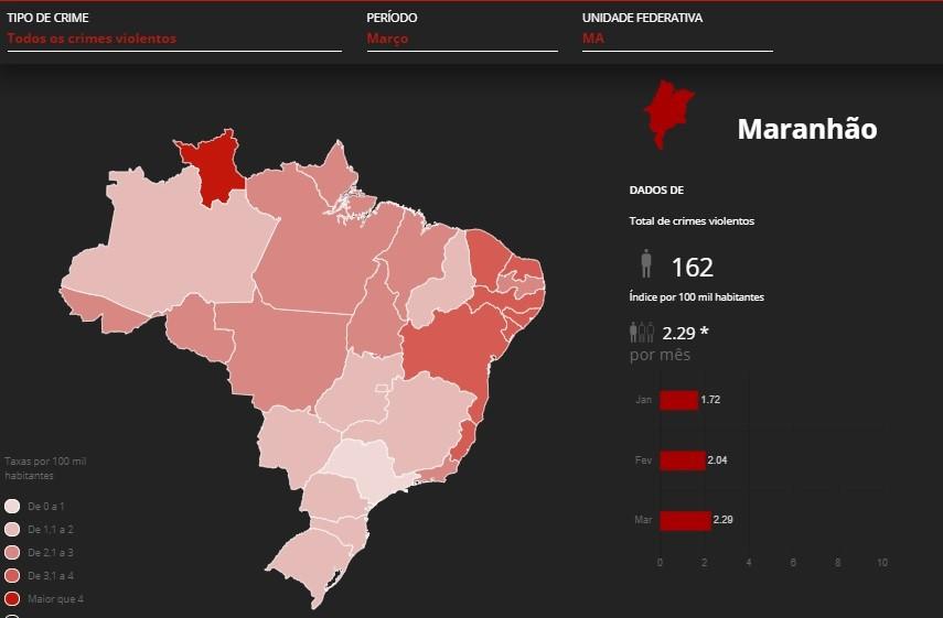 Mortes violentas crescem 22% no primeiro trimestre de 2020 no Maranhão