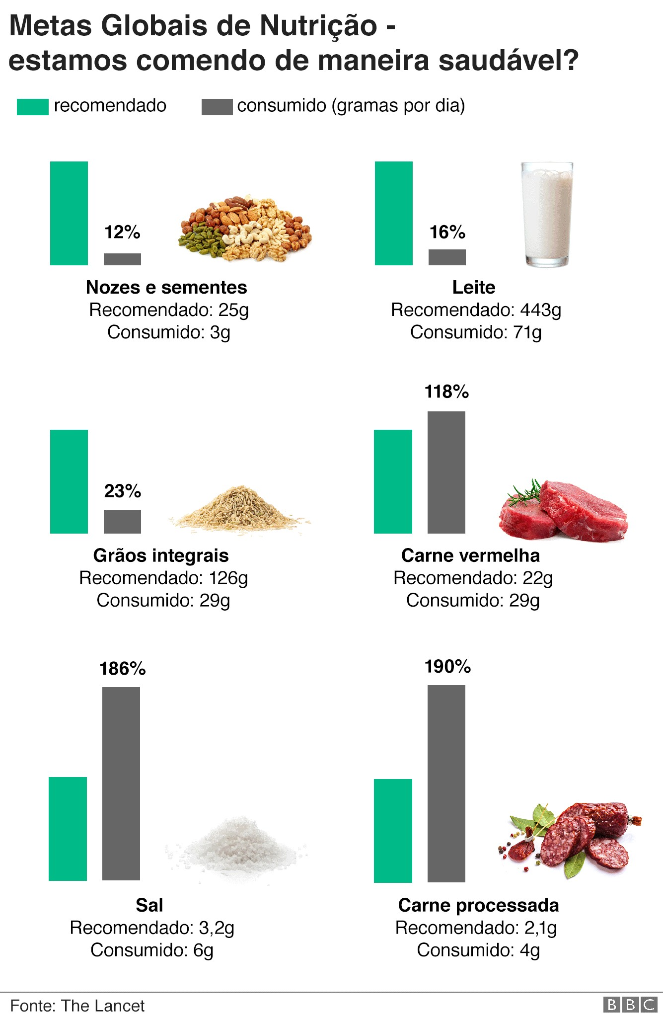 Dietas_gráfico_bbc (Foto: Reprodução/BBC)
