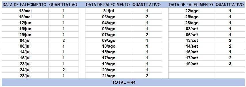Bahia tem 1.093 novos casos e 40 mortes por Covid-19 nas últimas 24 horas; nº total é de 295.303 e óbitos chegam a 6.265