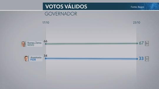 Ibope para governador de Minas, votos válidos: Zema, 67%; Anastasia, 33%