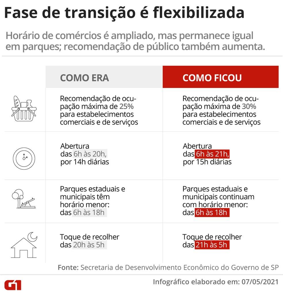 Governo de São Paulo anuncia nova flexibilização da quarentena em São Paulo nesta sexta (7) — Foto: Arte/G1
