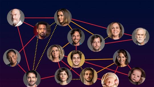 2d7954451 Entenda os parentescos entre os personagens de  Segundo Sol