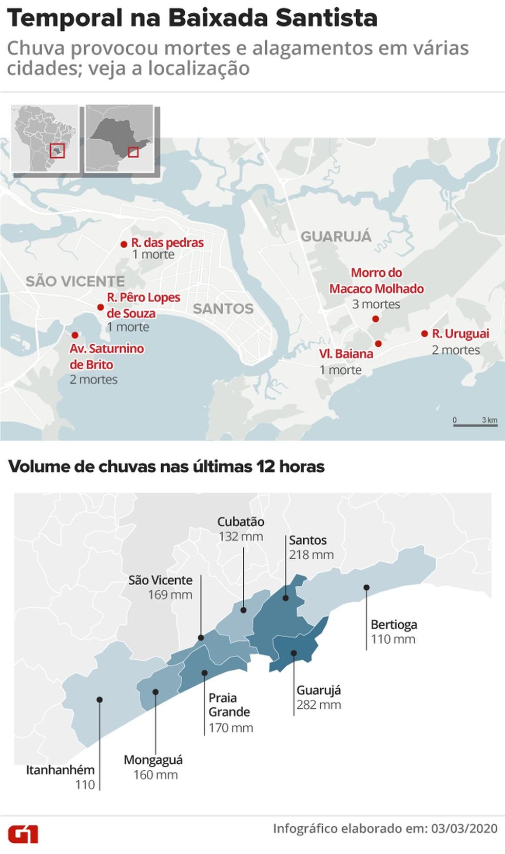 Mapa: Temporal na Baixada Santista deixa mortos — Foto: Juliane Monteiro/G1