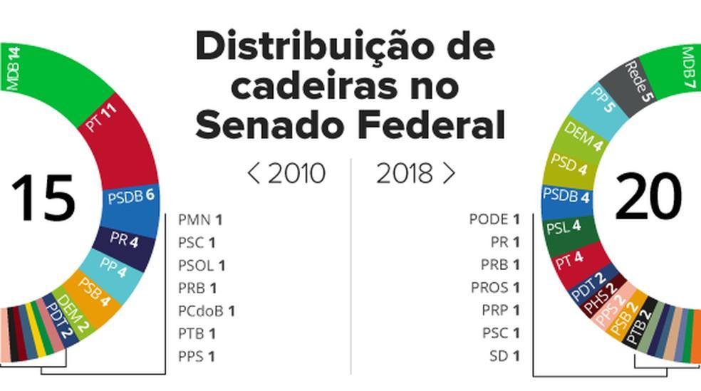 selo feed composição do Senado por partidos — Foto: Alexandre Mauro/Arte G1