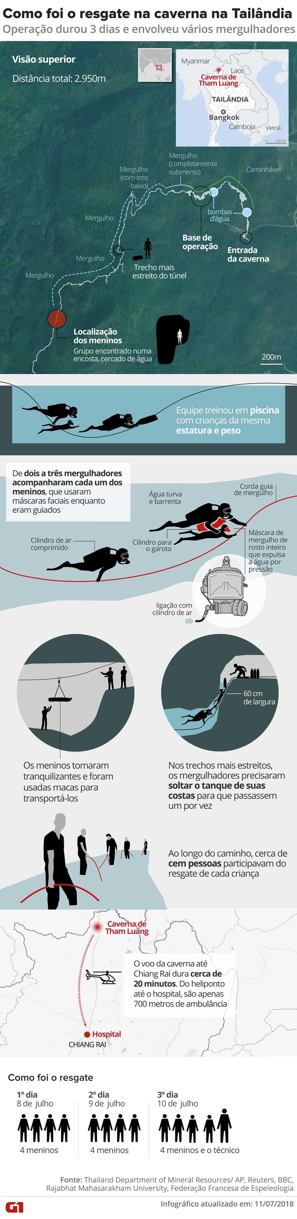 Infográfico mostra como foi o resgate dos meninos presos na caverna na tailândia (Foto: Infografia: Karina Almeida, Juliane Monteiro, Betta Jaworski, Alexandre Mauro/G1)