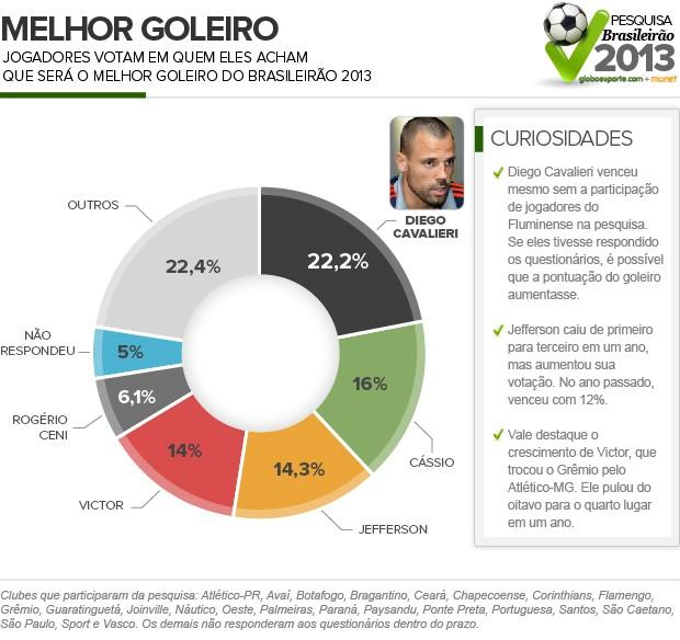 Goleiros_Censo (Foto: Infoesporte)