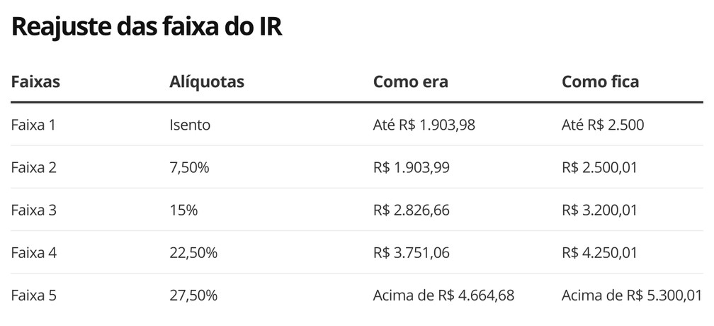 Como era e como pode ficar a tabela mensal do imposto de renda das pessoas físicas — Foto: Economia G1