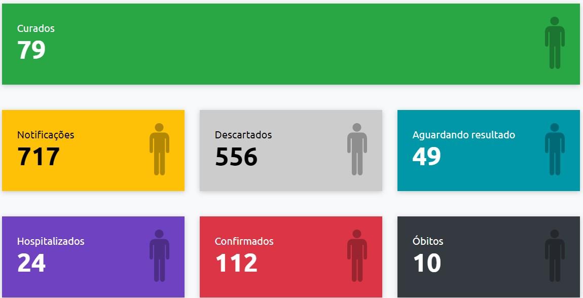 Casos de coronavírus confirmados na região de Presidente Prudente em 25 de maio