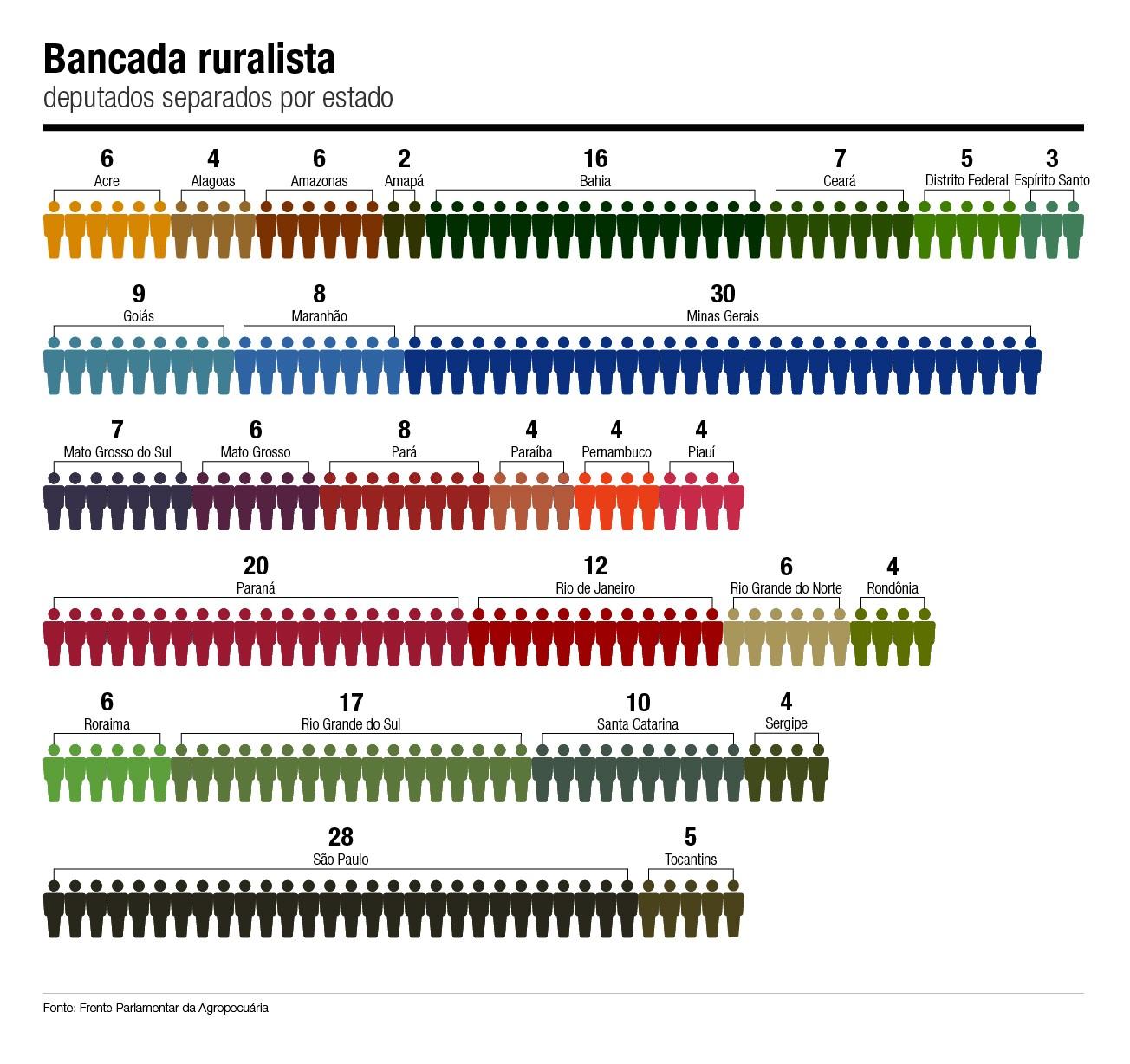 bancada-ruralista-deputados-estados (Foto: Estúdio de Criação/Ed. Globo)