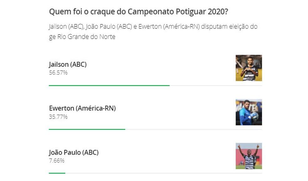 Jailson, do ABC, é o craque do Campeonato Potiguar 2020 — Foto: Reprodução