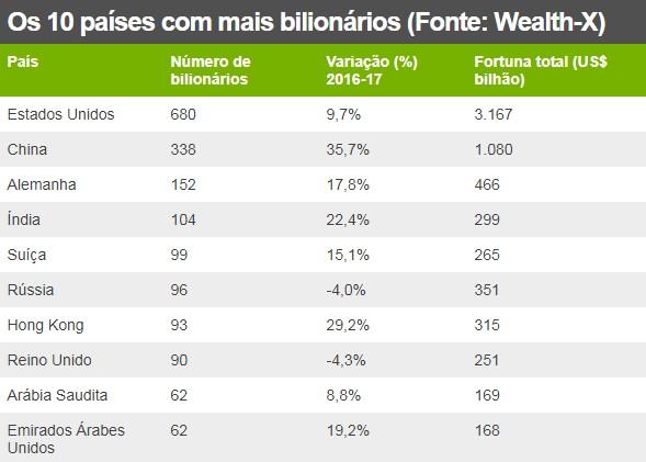 Os 10 países com mais bilionários (Foto: Wealth-X)