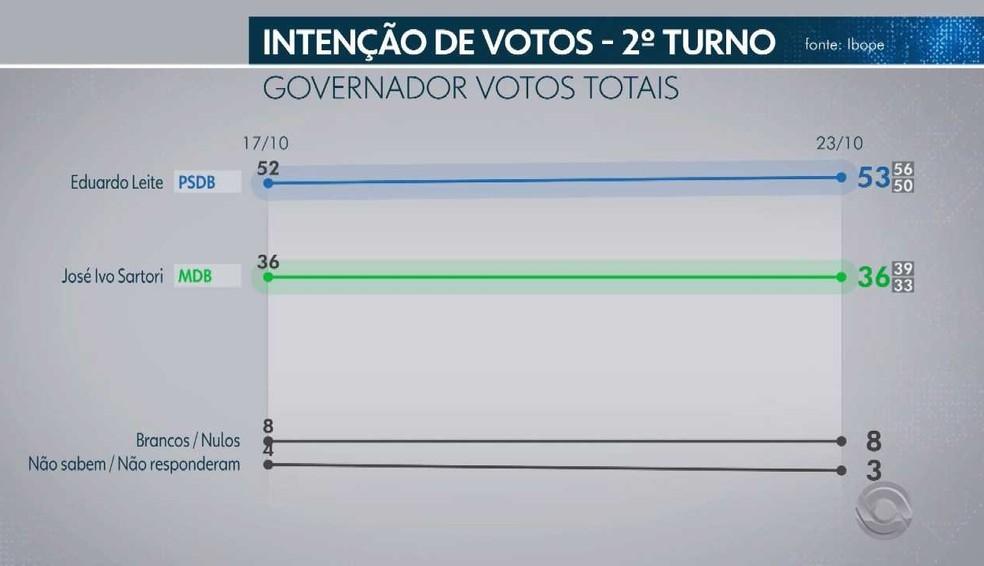 Pesquisa Ibope - 23 de outubro - segundo turno da eleição para o governo do RS - votos totais — Foto: Reprodução/RBS TV