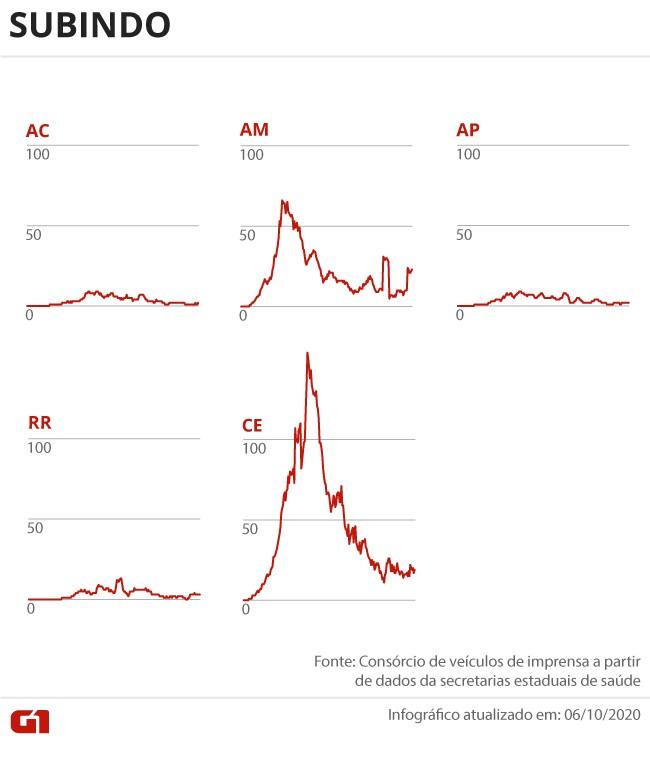 Casos e mortes por coronavírus no Brasil em 7 de outubro, segundo consórcio de veículos de imprensa (atualização das 8h)
