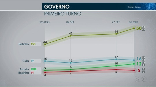 Ibope - PR, votos válidos: Ratinho Junior, 57%; Cida Borghetti, 18%; João Arruda, 13%