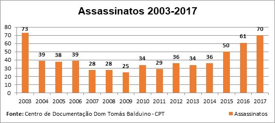 Assassinatos em conflitos no campo de 2003 a 2017 (Foto: Centro de Documentação Dom Tomás Balduino/Comissão Pastoral da Terra)