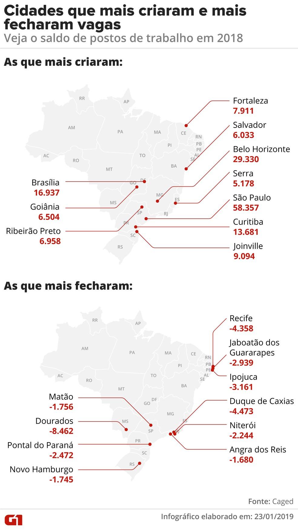 As cidades que mais criaram e mais perderam vagas de trabalho formal em 2018 â?? Foto: Alexandre Mauro/G1