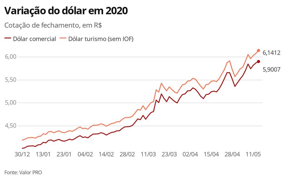 Dólar - 13.05.2020 — Foto: Economia G1