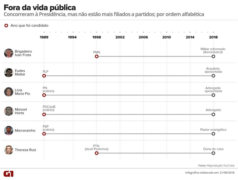 Candidatos à presidência em eleições anteriores que deixaram a vida pública — Foto: Alexandre Mauro/G1