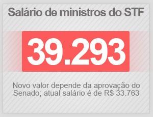 Salário de ministros do STF (Foto: G1)