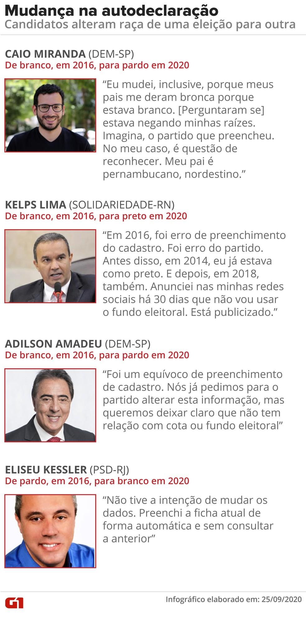 Candidatos explicam mudança na raça declarada — Foto: Fernanda Garrafiel/G1