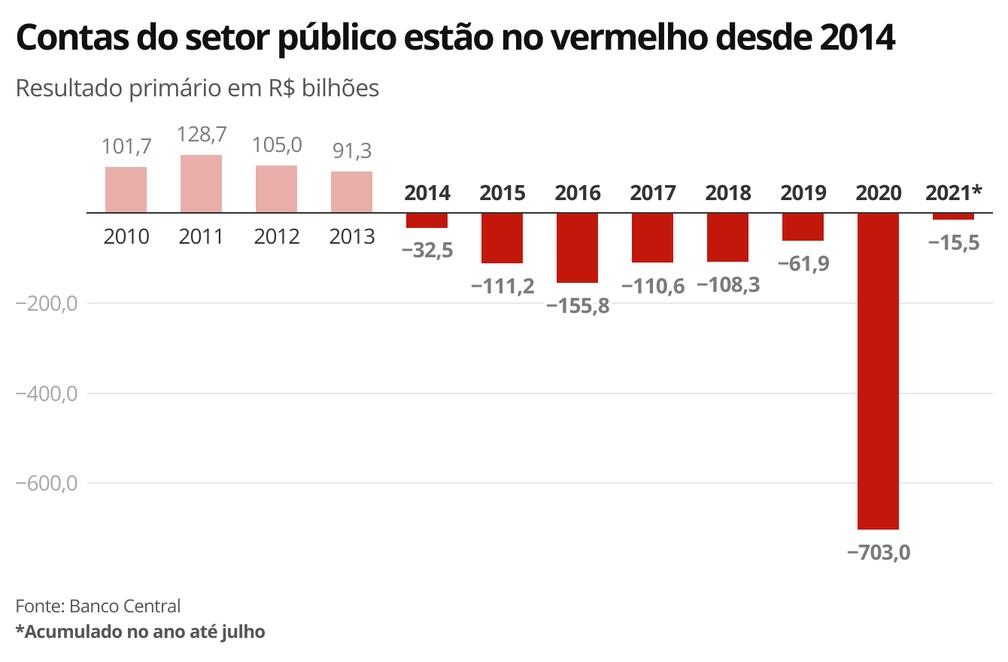 Contas do setor público estão no vermelho desde 2014 — Foto: Economia G1