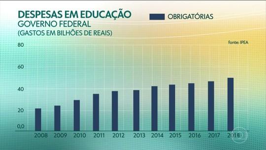 IPEA apresenta estudo da evolução das despesas do governo federal na educação