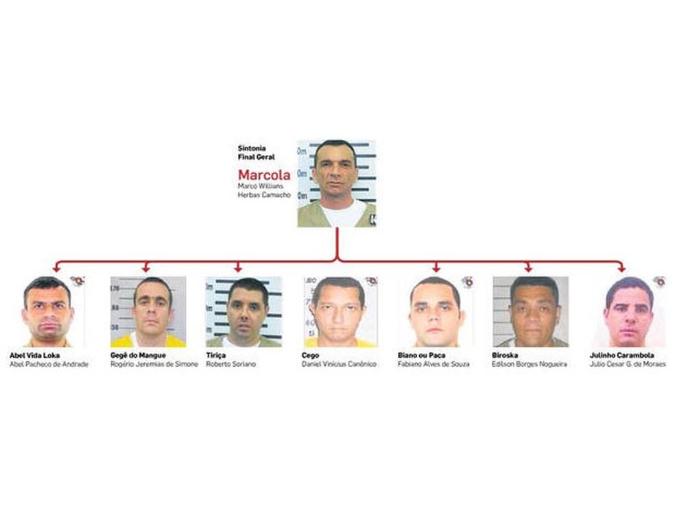 Um dos últimos organogramas do PCC mostra que Marcola continua sendo o número 1 da facção, seguido por Abel Pacheco e Gegê do Mangue entre outros (Foto: Reprodução/MP)