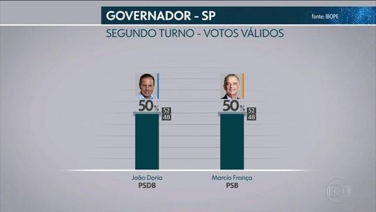 Ibope divulga pesquisa de intenção de voto para governo de SP