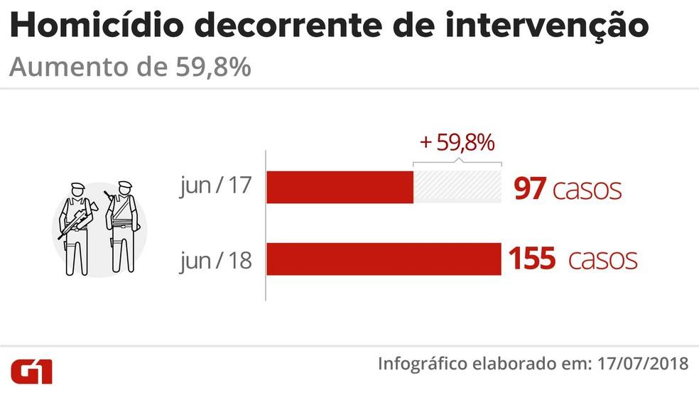 RJ registrou crescimento dos homicídios decorrentes de intervenção policial (Foto: Claudia Peixoto/ Arte G1)