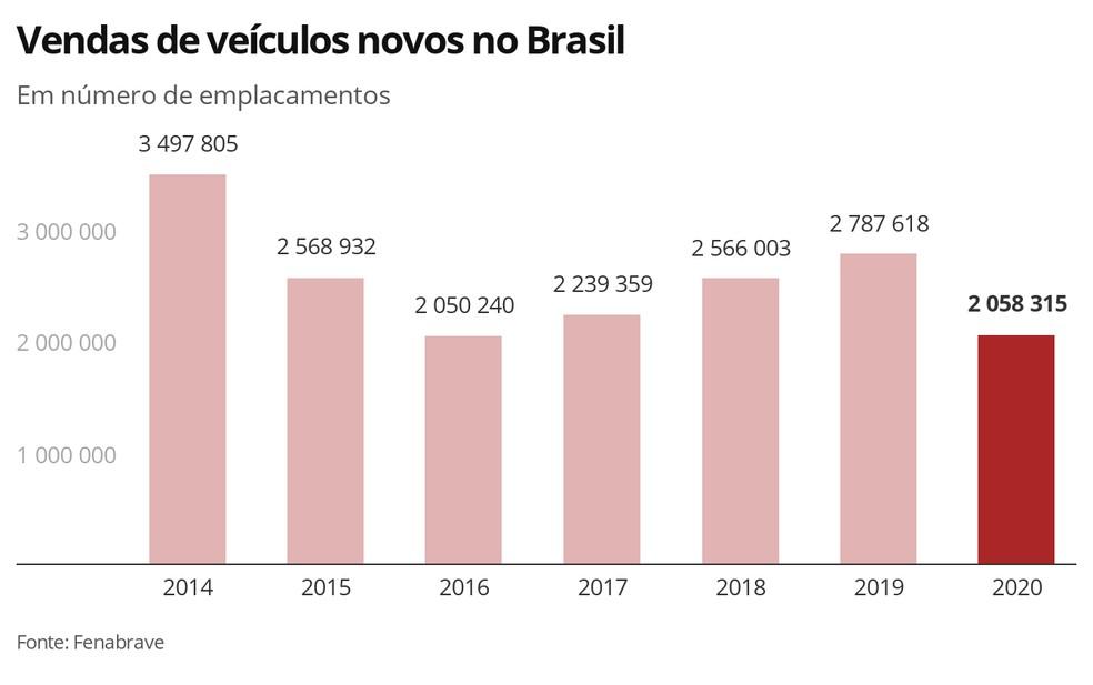 Vendas de veículos novos no Brasil — Foto: Economia G1
