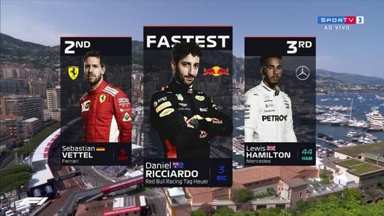 Ricciardo desbanca favoritos e larga na frente em Mônaco