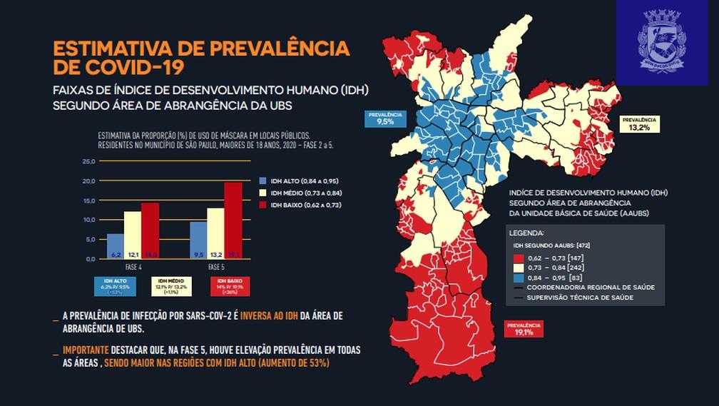 Mapa da Prefeitura de São Paulo mostra que prevalência da Covid-19 aumentou mais nas áreas de maior IDH da cidade — Foto: Reprodução/Prefeitura de SP