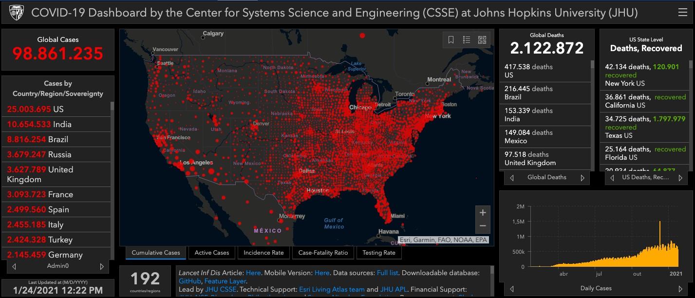 EUA superam 25 milhões de casos de Covid-19, apontam dados da Johns Hopkins