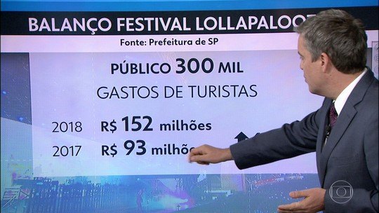 Lollapalooza movimentou R$ 152 milhões em SP na edição de 2018, diz prefeitura