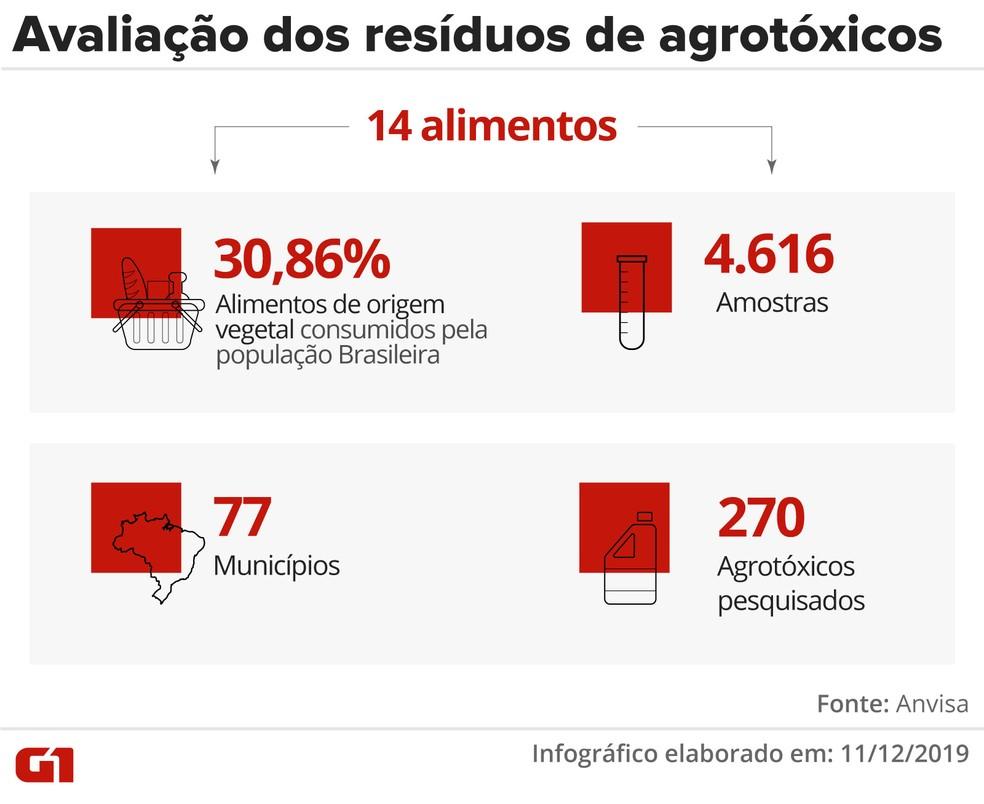 Avaliação dos resíduos de agrotóxicos — Foto: Juliane Souza e Rodrigo Sanches/G1