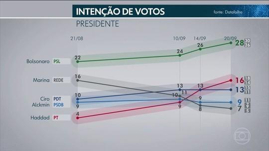 Datafolha: Bolsonaro tem maior rejeição entre ateus; Haddad, entre os mais ricos