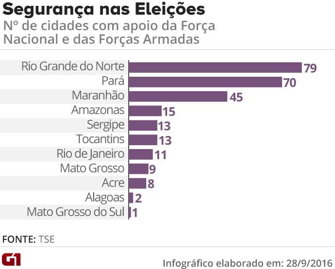 Segurança nacional - atualiazação no Maranhão