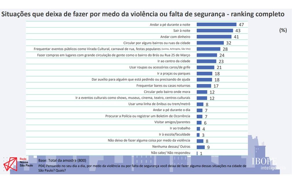 Situações que deixa de fazer por medo da violência ou falta de segurança. Foto: Divulgação/Rede Nossa SP.