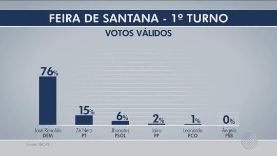Ibope, votos válidos: José Ronaldo tem 76% e Zé Neto, 15%, em Feira