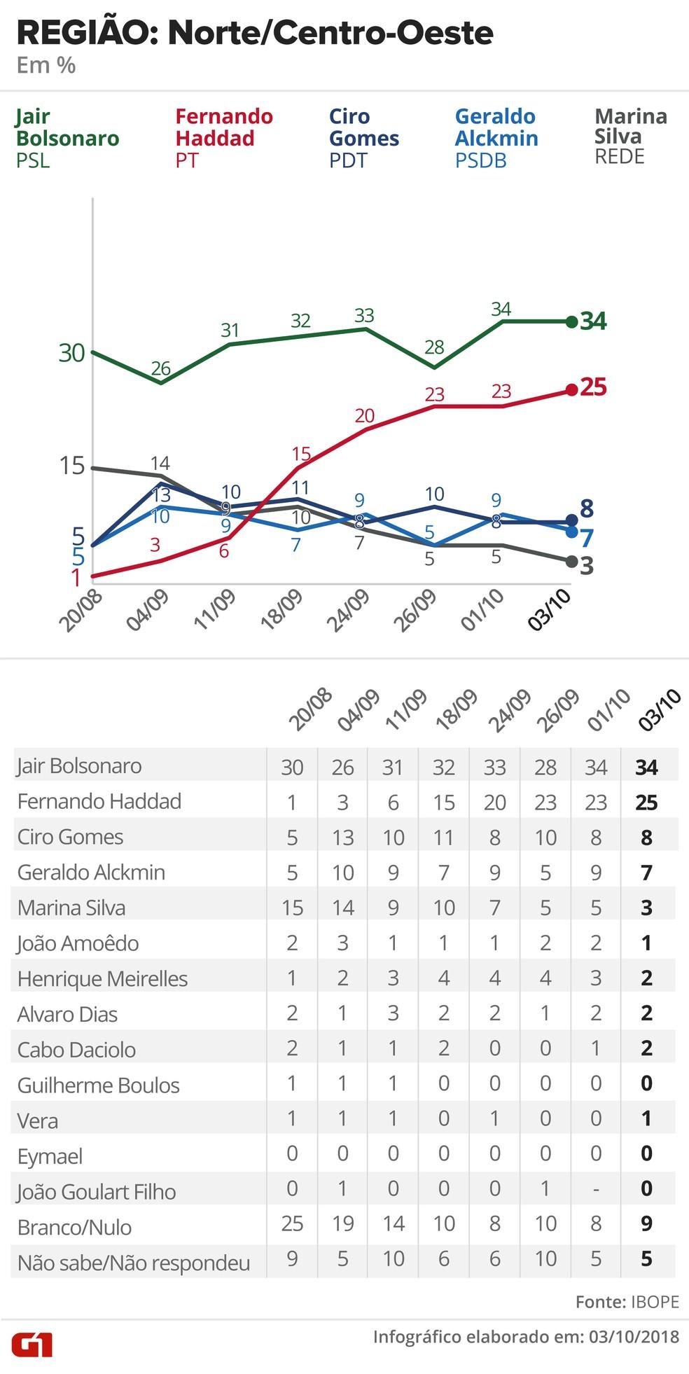 Pesquisa Ibope - 3 de outubro de 2018 - intenção de voto entre eleitores do Norte/Centro-Oeste — Foto: Arte/G1